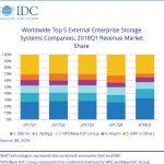 Omvang van de storage markt volgens IDC
