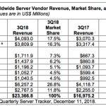 Servermarkt Q3-2018 volgens IDC