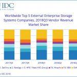 Storage marktaandelen en omzet Q3-2018