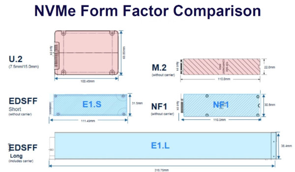EDSFF-Form-Factor-Comparison-Supermicro