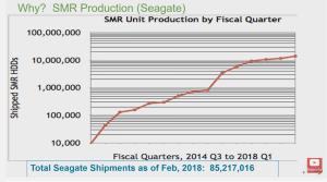 Snia-Seagate-SMR-aantallen-2018