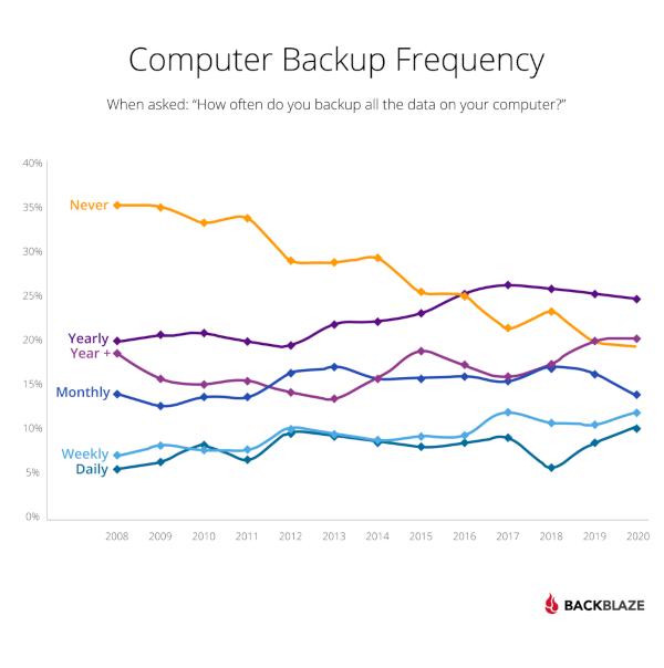 bb-blog-2020-Backup-Survey-Inline-Charts-600px